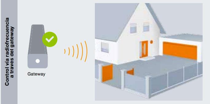 Imagen comunicación router con Gateway