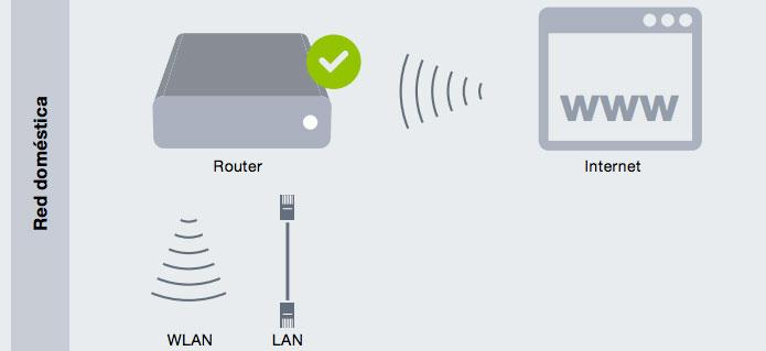Imagen comunicación router